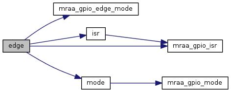 mraa: Gpio Class Reference
