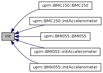 upm: BMA250E Class Reference