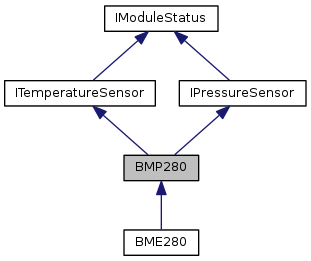 upm: BMP280 Class Reference