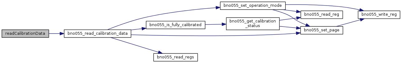 upm: BNO055 Class Reference