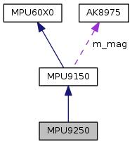 upm: MPU9250 Class Reference